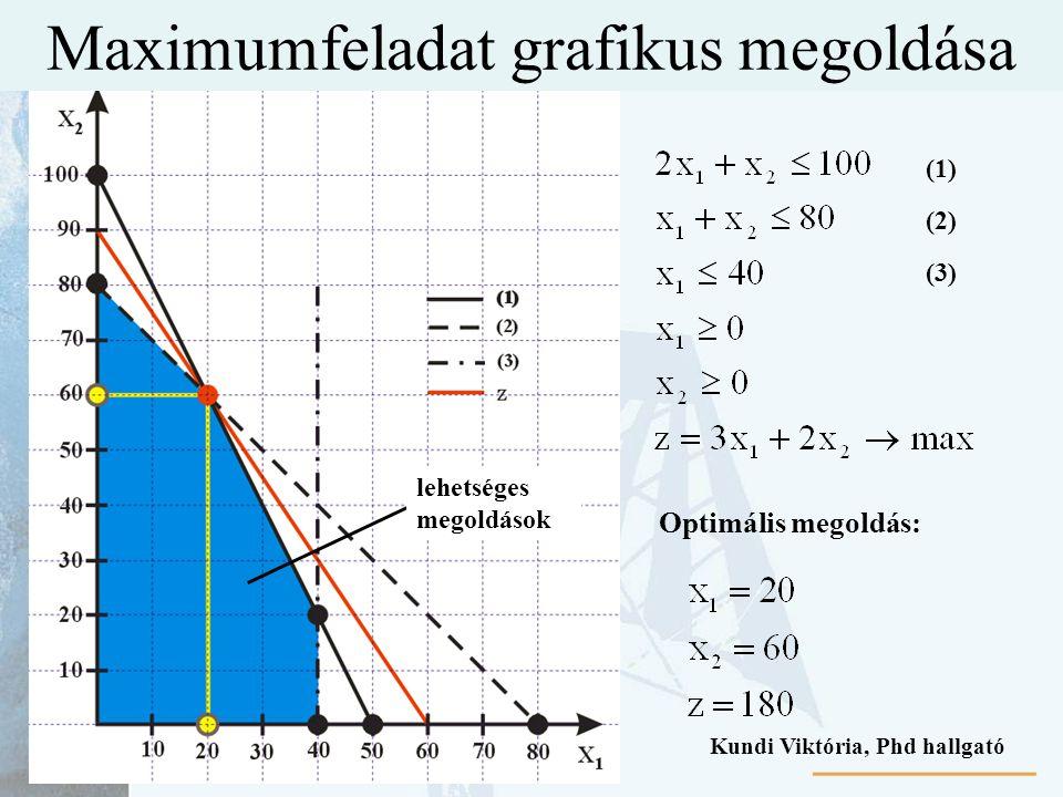 Maximumfeladat grafikus megoldása