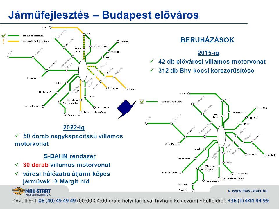 Járműfejlesztés – Budapest előváros