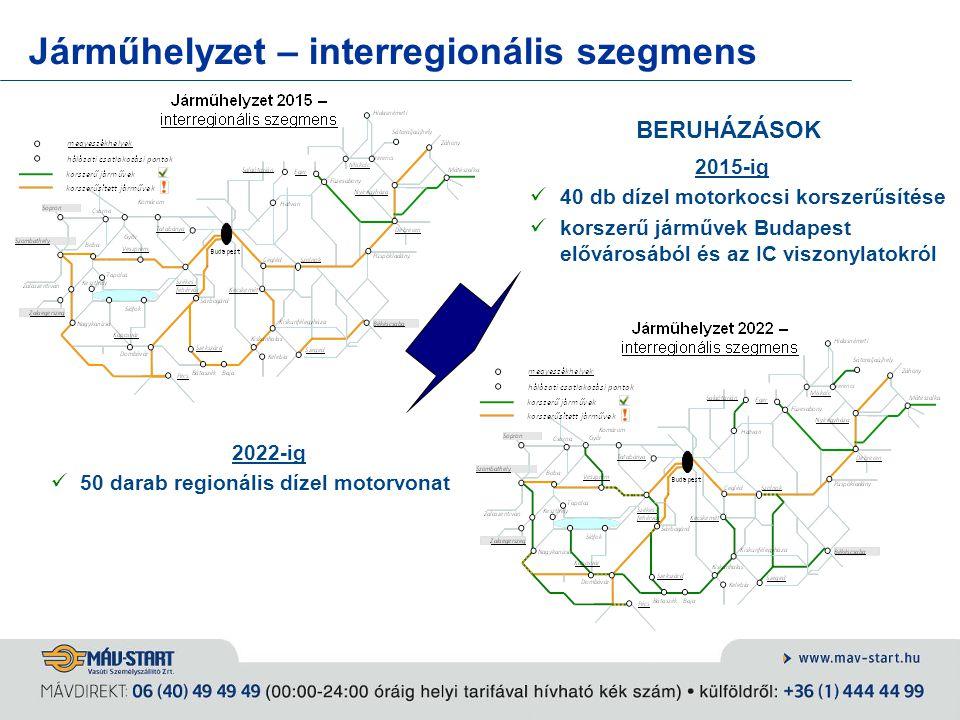 Járműhelyzet – interregionális szegmens