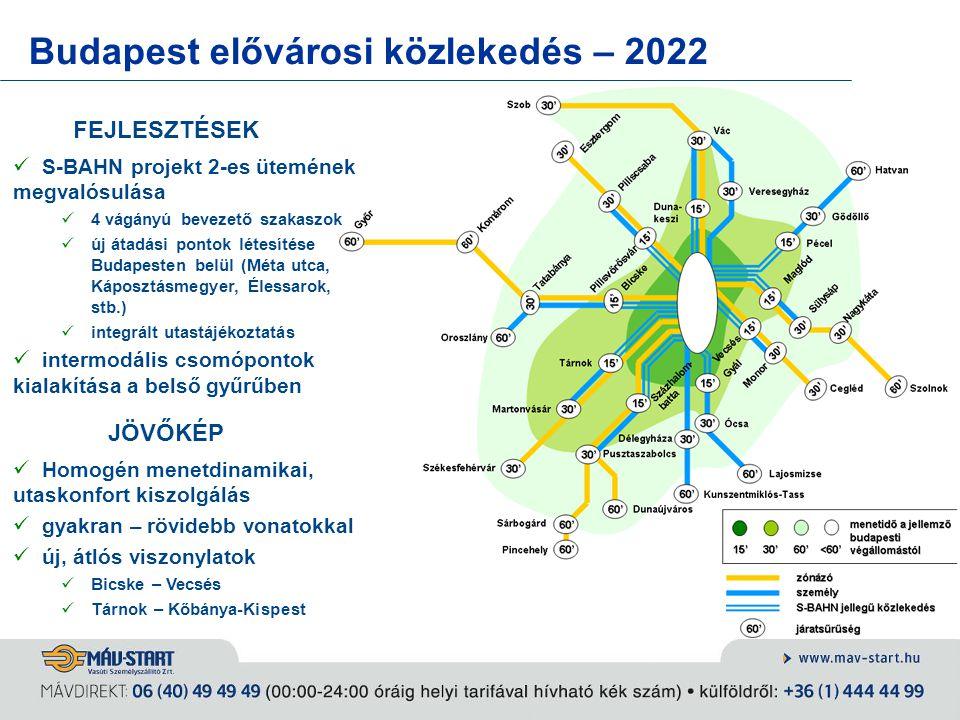Budapest elővárosi közlekedés – 2022