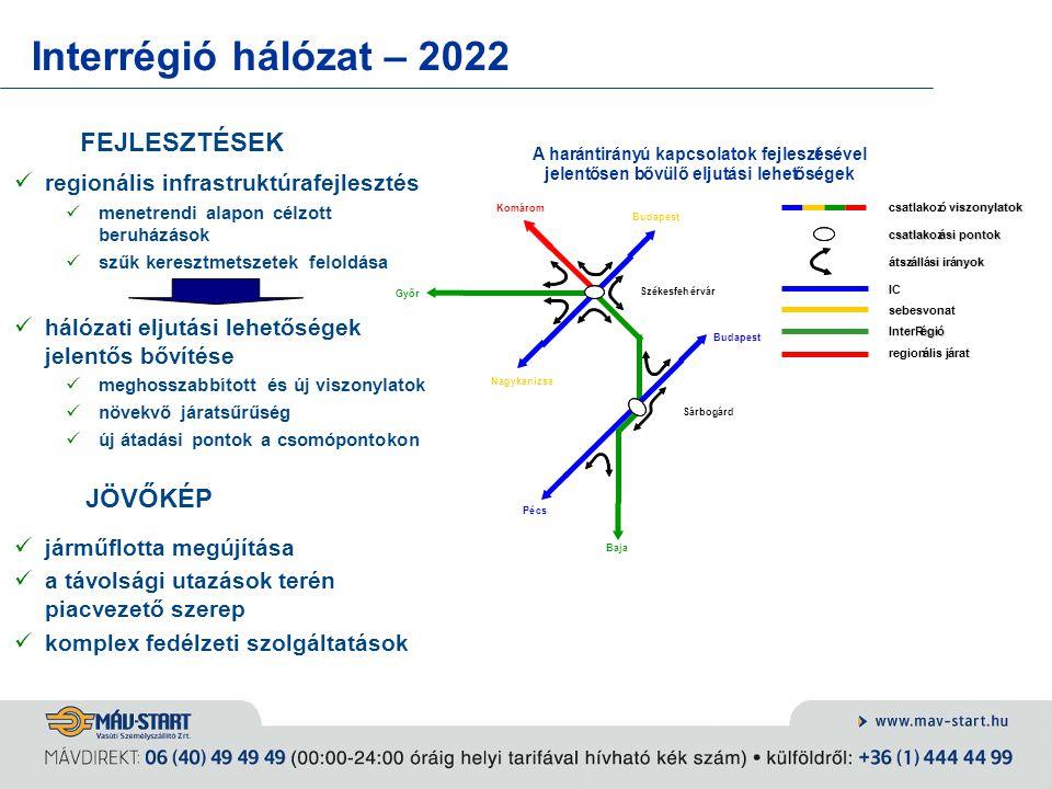 Interrégió hálózat – 2022 FEJLESZTÉSEK JÖVŐKÉP