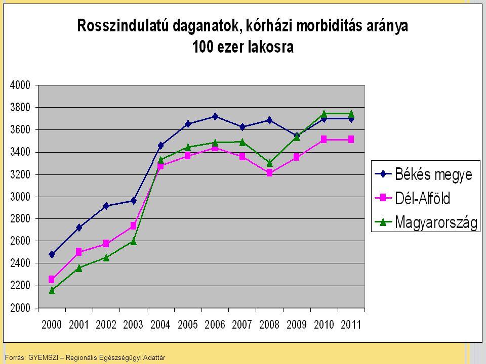 Forrás: GYEMSZI – Regionális Egészségügyi Adattár