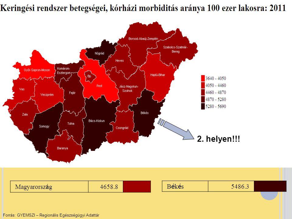 2. helyen!!! Magyarország 4658.8 Békés 5486.3