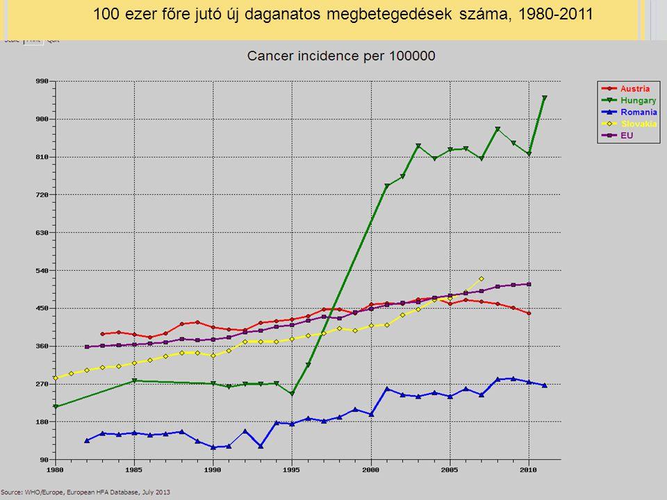 100 ezer főre jutó új daganatos megbetegedések száma, 1980-2011