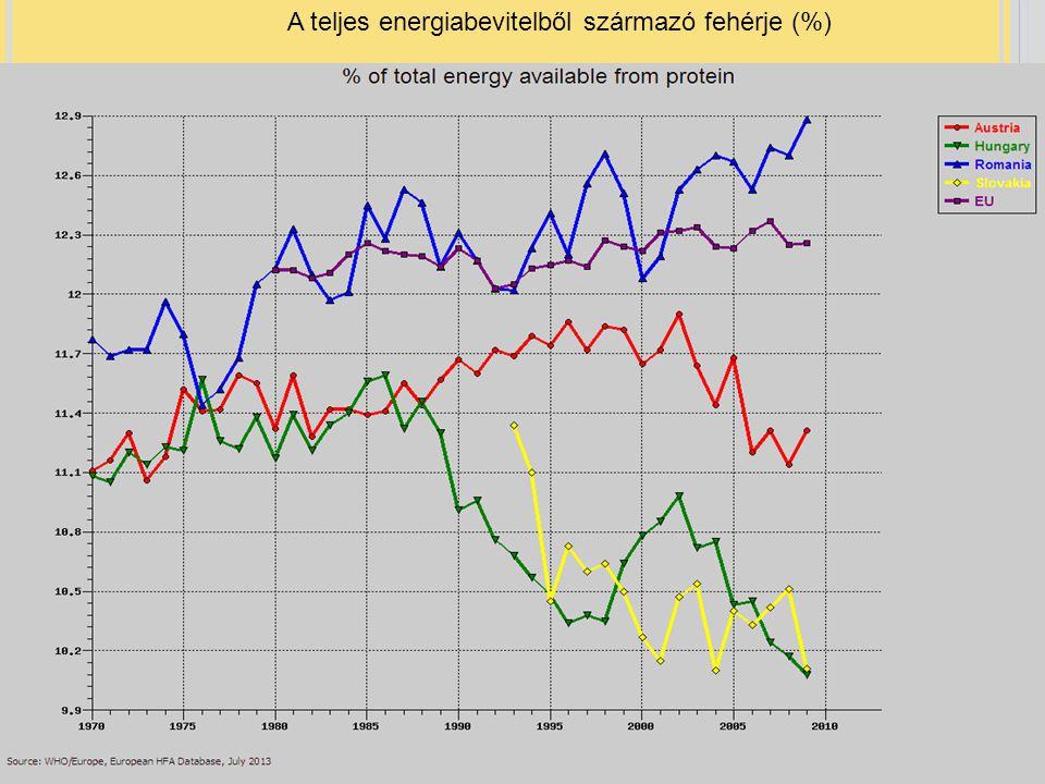 A teljes energiabevitelből származó fehérje (%)