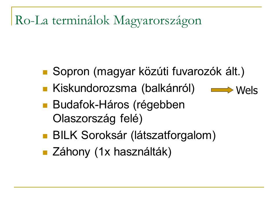 Ro-La terminálok Magyarországon