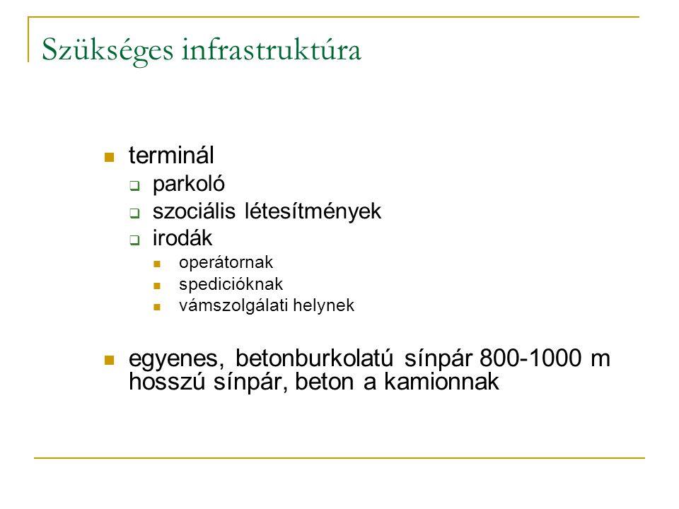 Szükséges infrastruktúra