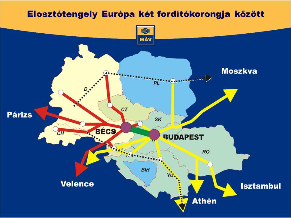 Elosztótengely Európa két fordítókorongja között