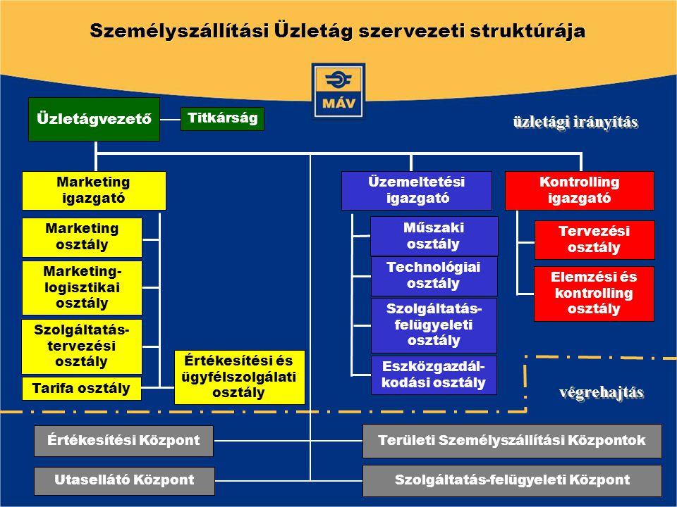 Személyszállítási Üzletág szervezeti struktúrája