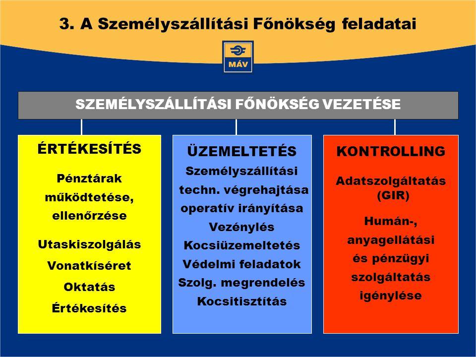 3. A Személyszállítási Főnökség feladatai