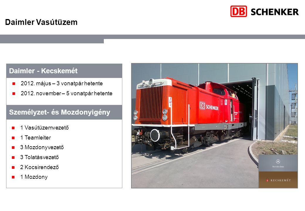 Daimler Vasútüzem Daimler - Kecskemét Személyzet- és Mozdonyigény