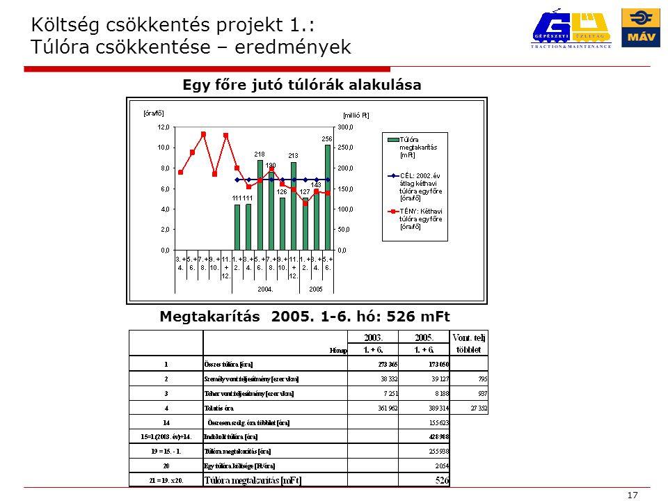 Költség csökkentés projekt 1.: Túlóra csökkentése – eredmények