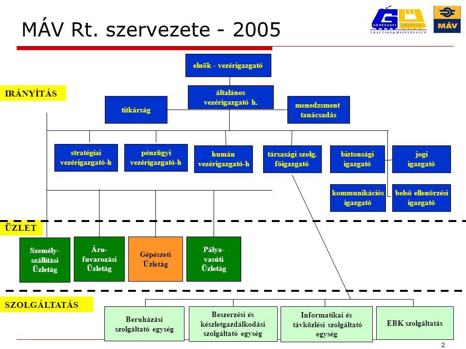 MÁV Rt. szervezete - 2005 IRÁNYÍTÁS ÜZLET SZOLGÁLTATÁS