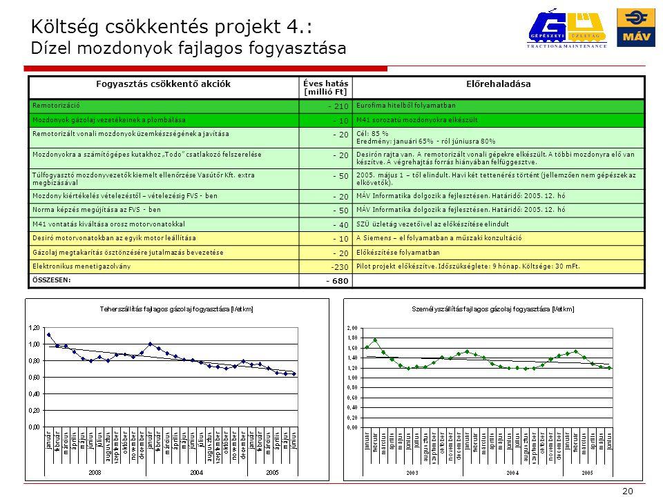 Költség csökkentés projekt 4.: Dízel mozdonyok fajlagos fogyasztása