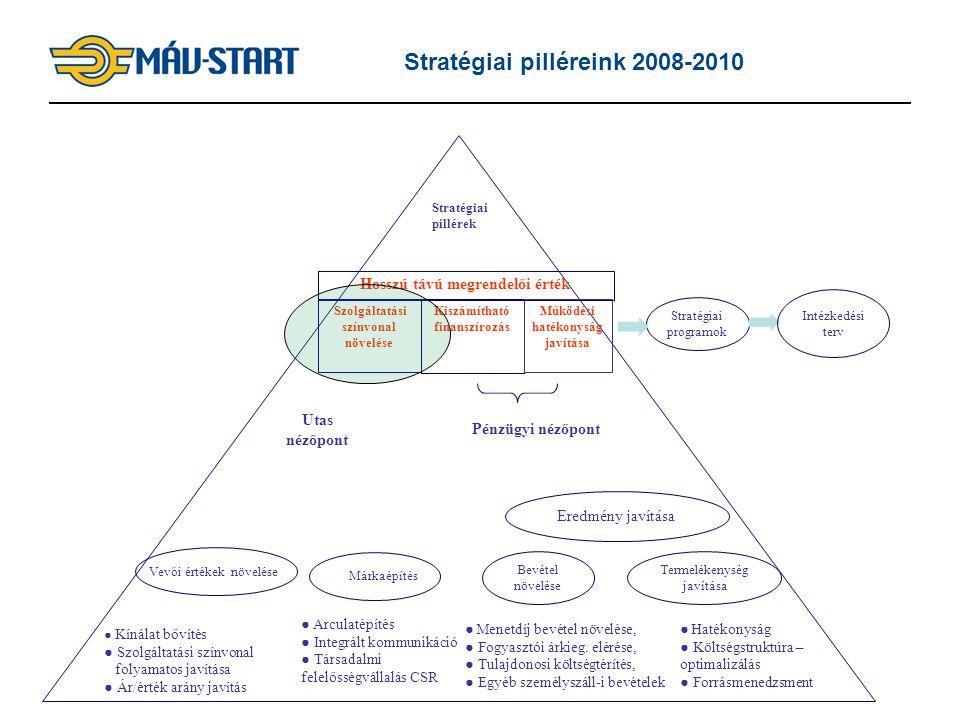 Stratégiai pilléreink 2008-2010