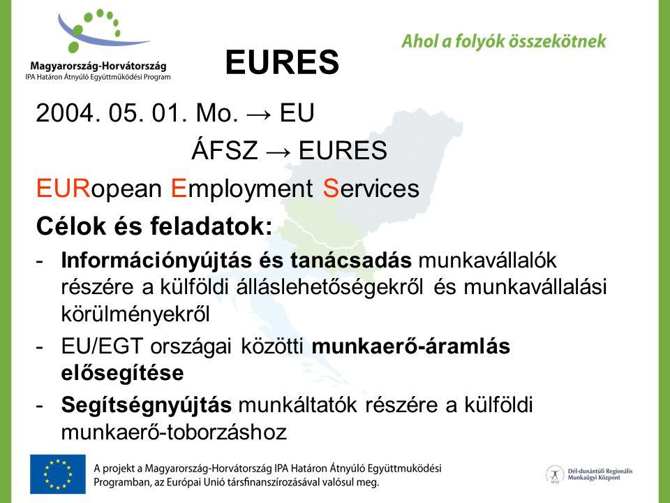 EURES 2004. 05. 01. Mo. → EU ÁFSZ → EURES EURopean Employment Services