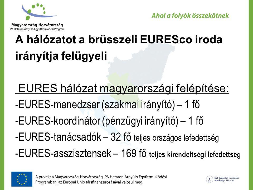 A hálózatot a brüsszeli EURESco iroda