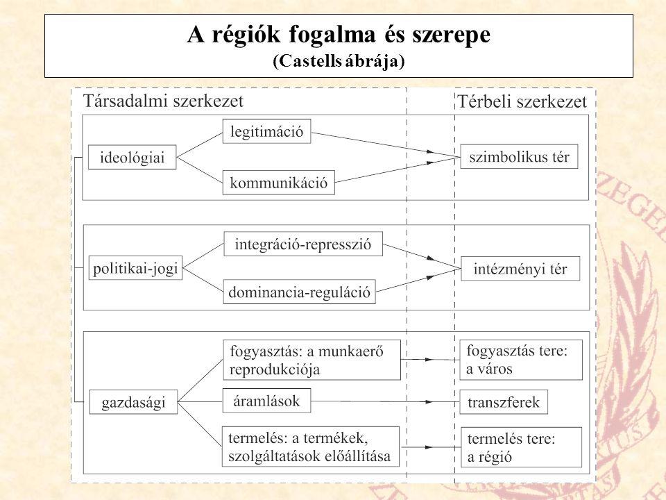 A régiók fogalma és szerepe (Castells ábrája)