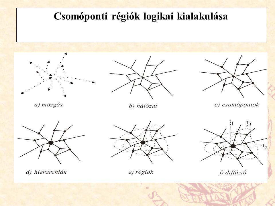 Csomóponti régiók logikai kialakulása