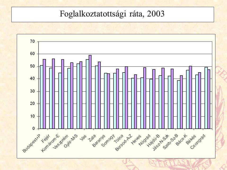 Foglalkoztatottsági ráta, 2003