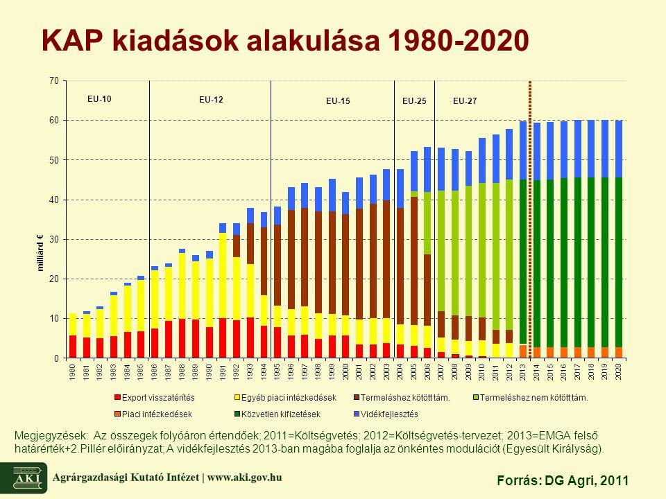 KAP kiadások alakulása 1980-2020