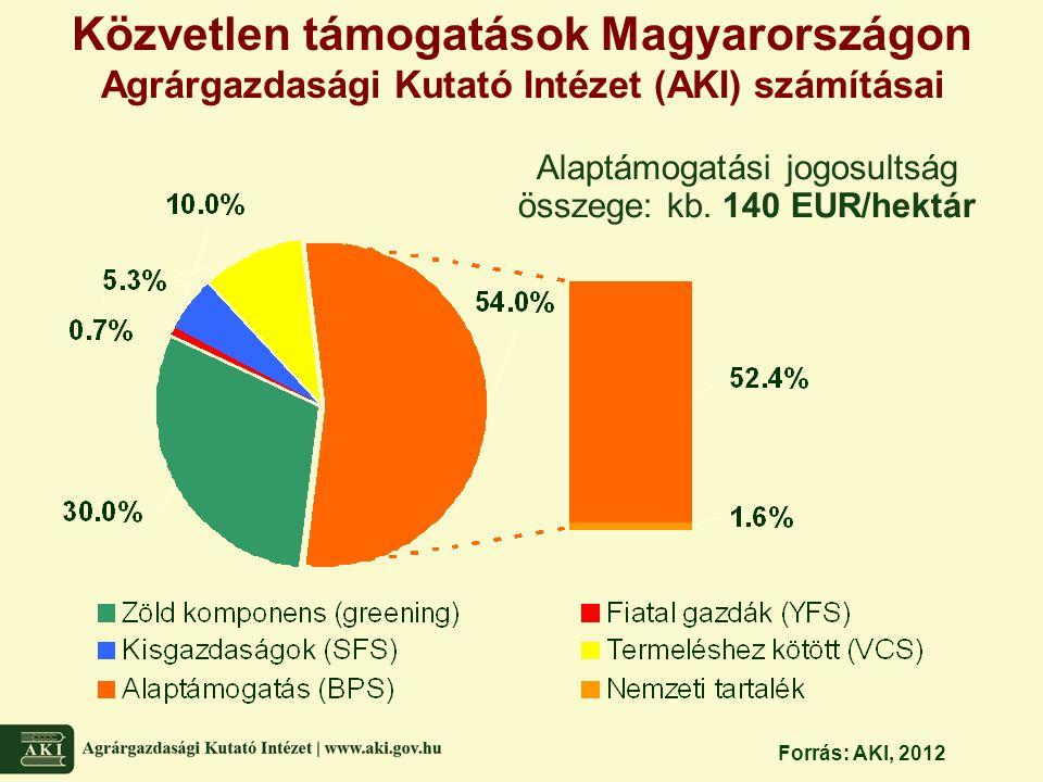 Közvetlen támogatások Magyarországon