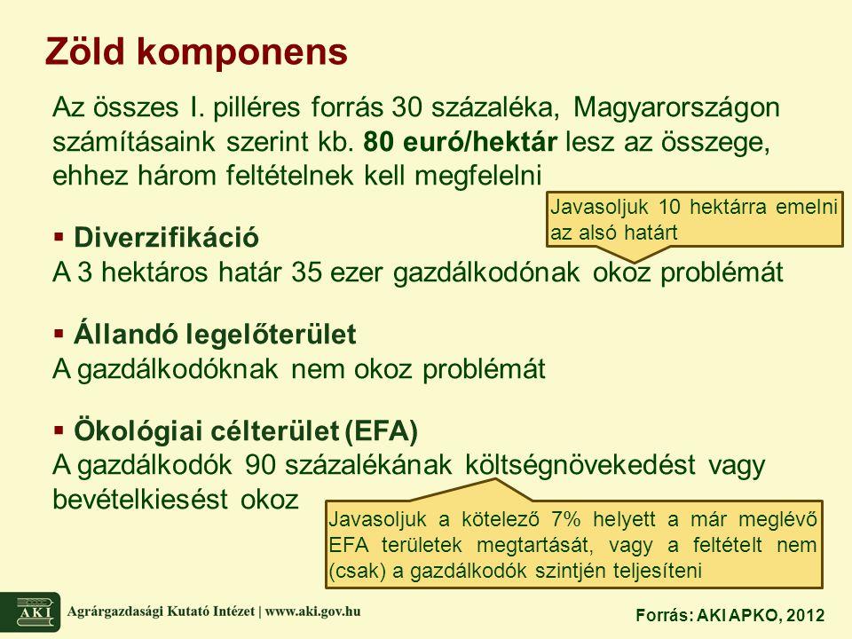 Zöld komponens