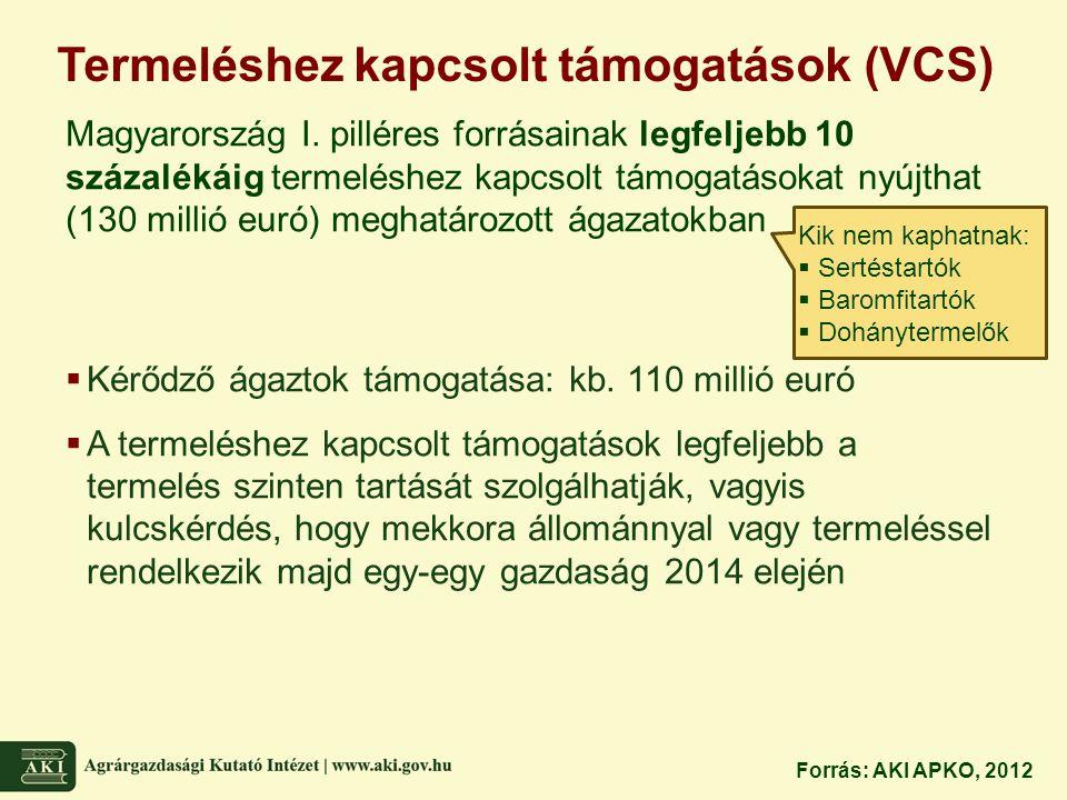 Termeléshez kapcsolt támogatások (VCS)