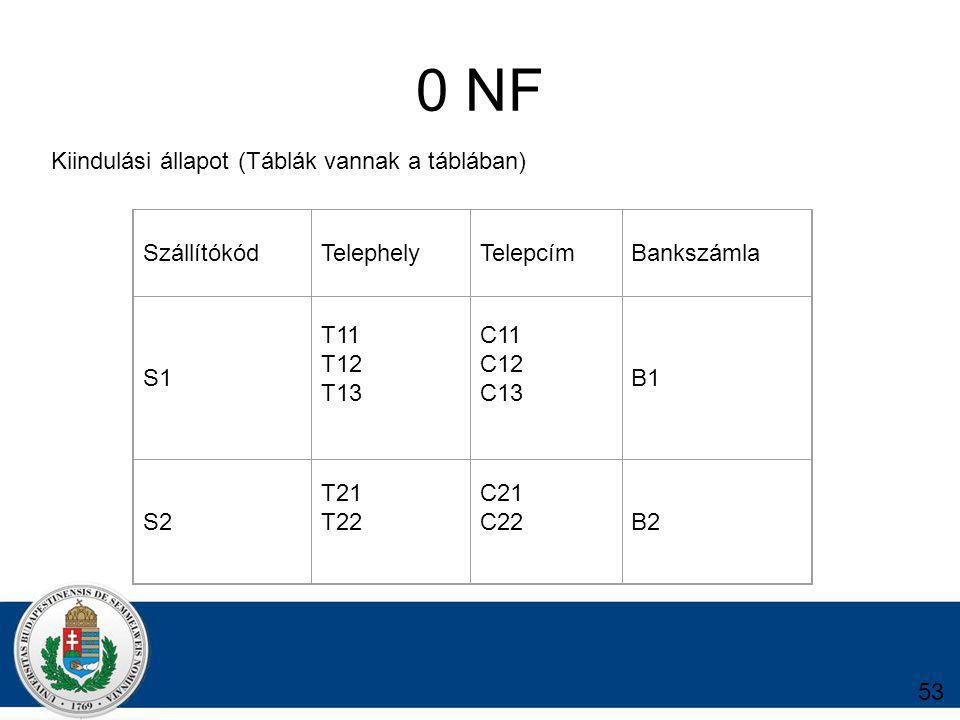 0 NF Kiindulási állapot (Táblák vannak a táblában) Szállítókód
