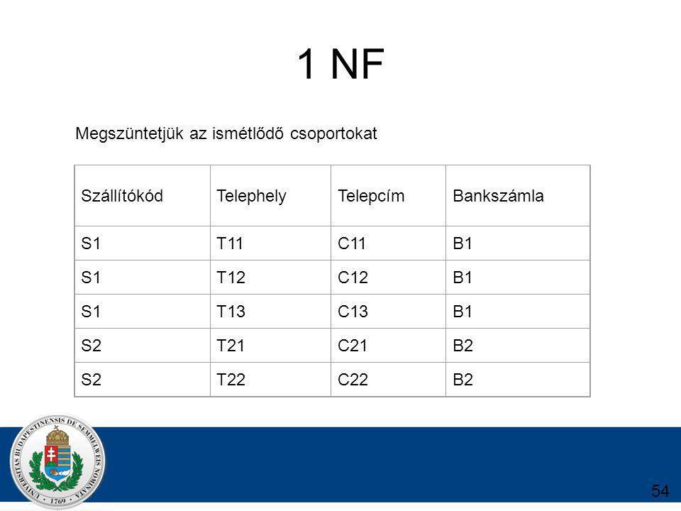 1 NF Megszüntetjük az ismétlődő csoportokat Szállítókód Telephely