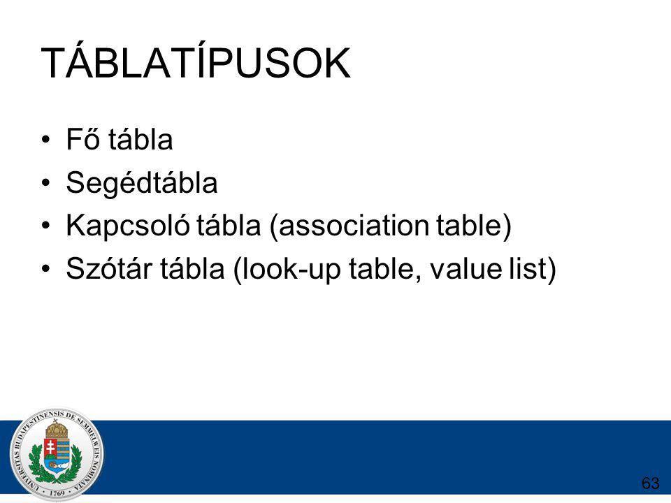 TÁBLATÍPUSOK Fő tábla Segédtábla Kapcsoló tábla (association table)