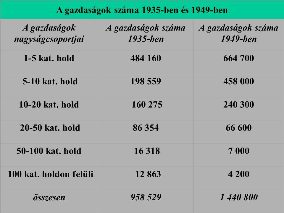 A gazdaságok száma 1935-ben és 1949-ben