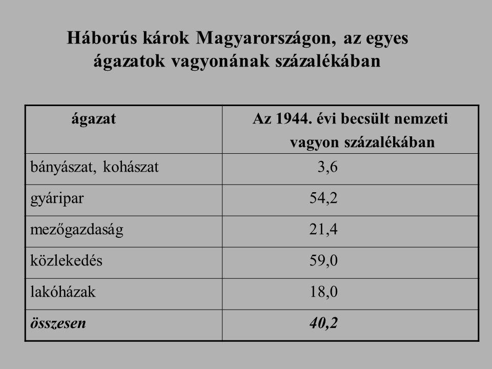 ágazatok vagyonának százalékában