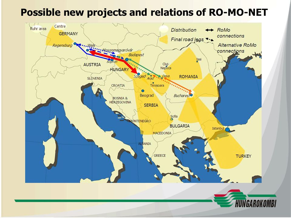 Possible new projects and relations of RO-MO-NET