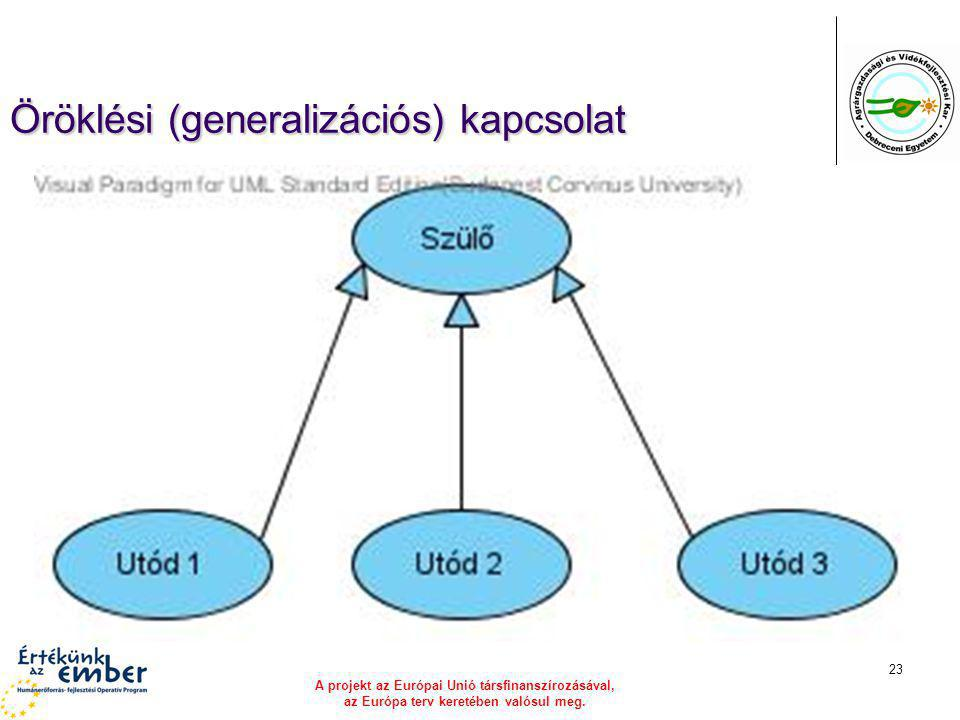 Öröklési (generalizációs) kapcsolat