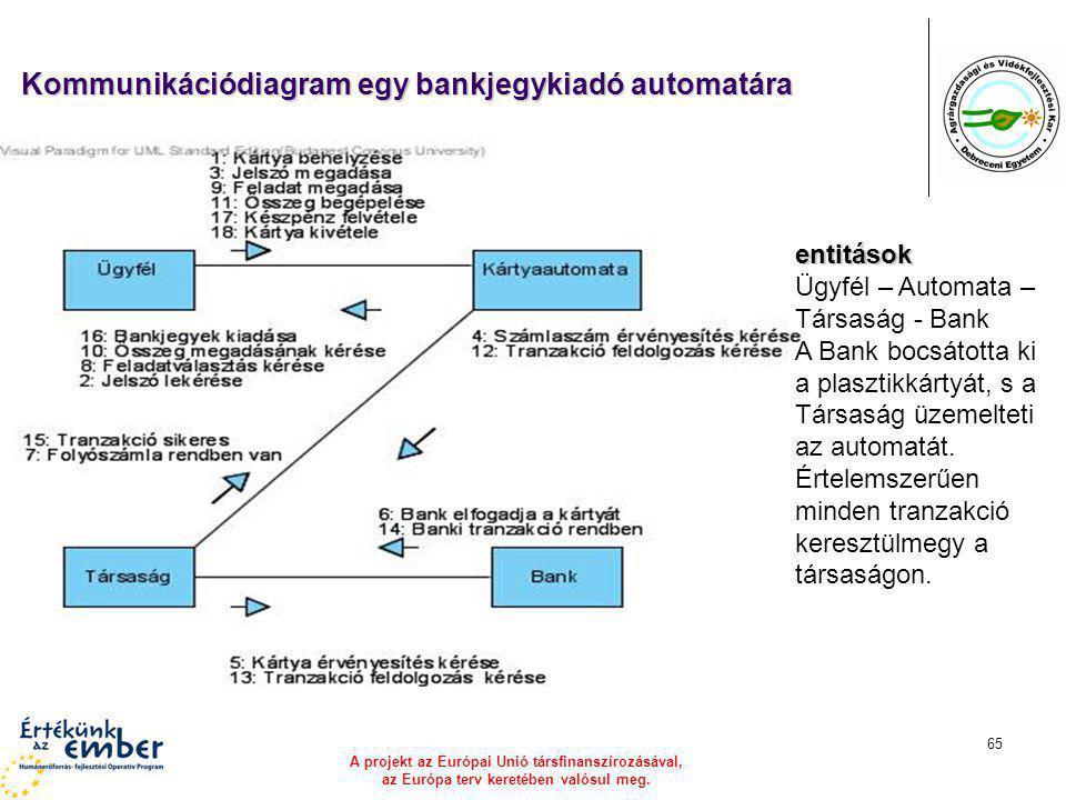 Kommunikációdiagram egy bankjegykiadó automatára