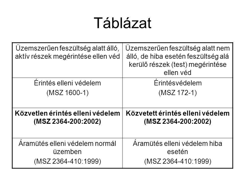 Táblázat Üzemszerűen feszültség alatt álló, aktív részek megérintése ellen véd.