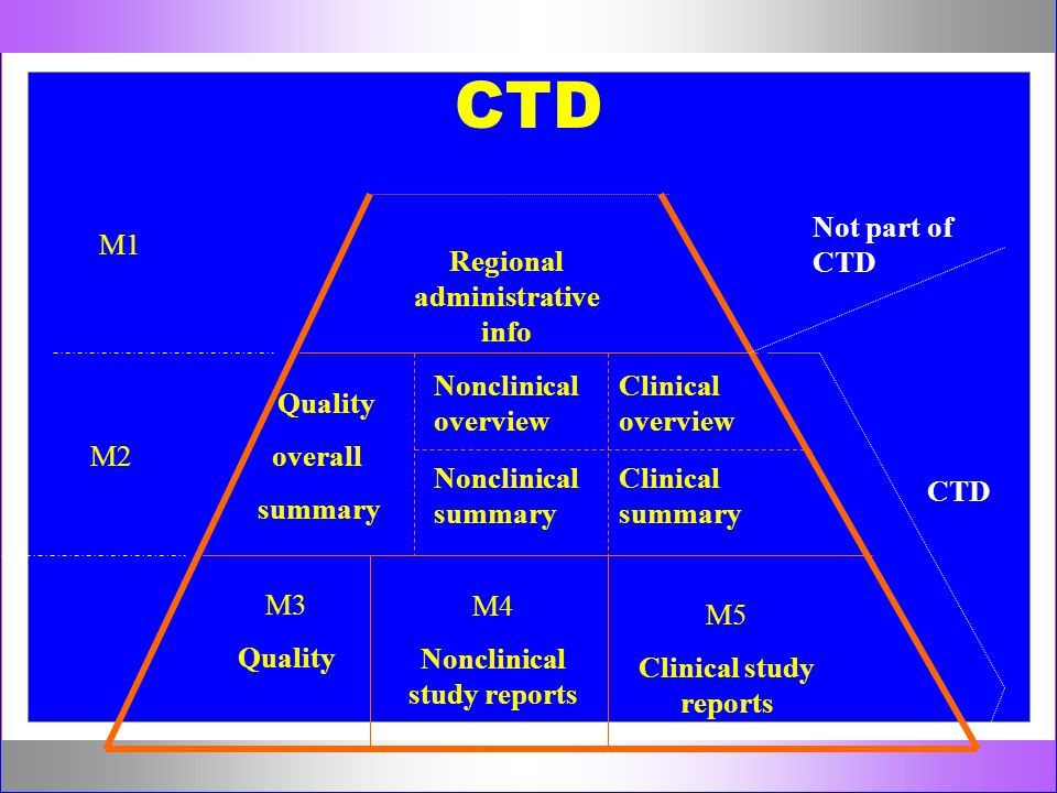 CTD Not part of CTD M1 Regional administrative info