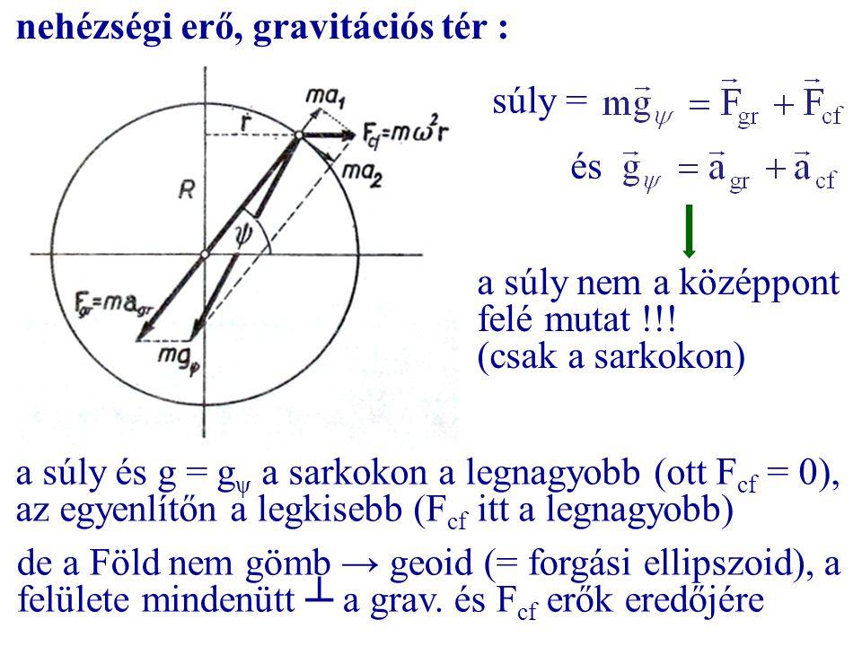 nehézségi erő, gravitációs tér :