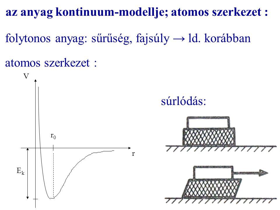 az anyag kontinuum-modellje; atomos szerkezet :