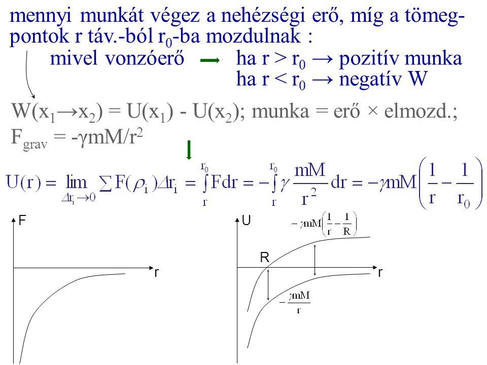 mivel vonzóerő ha r > r0 → pozitív munka ha r < r0 → negatív W