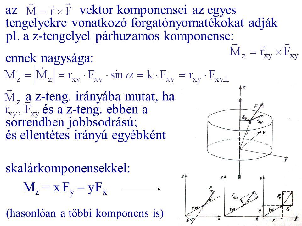 pl. a z-tengelyel párhuzamos komponense: ennek nagysága: