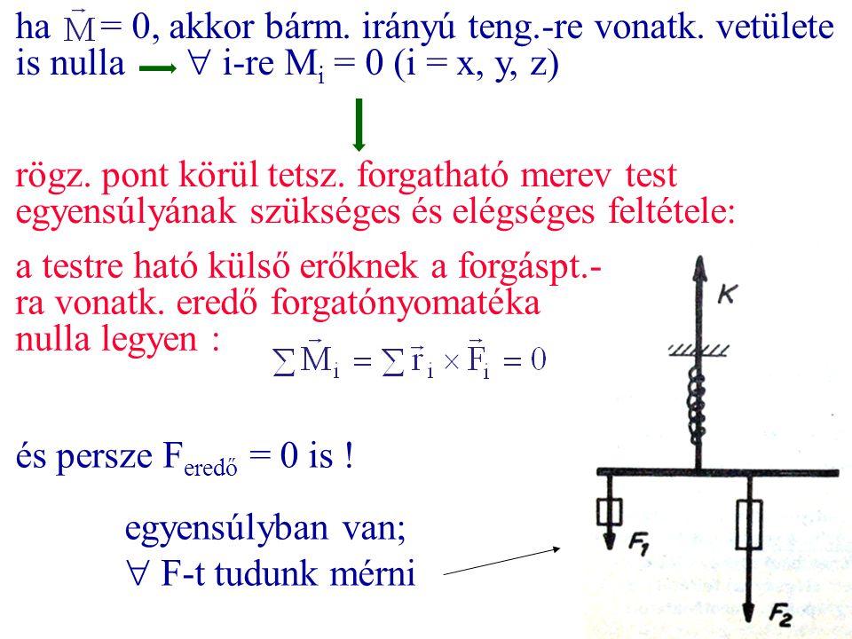 ha. = 0, akkor bárm. irányú teng. -re vonatk. vetülete is nulla