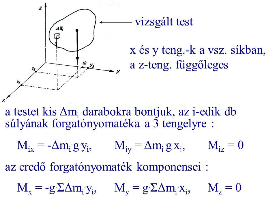 vizsgált test x és y teng.-k a vsz. síkban, a z-teng. függőleges.