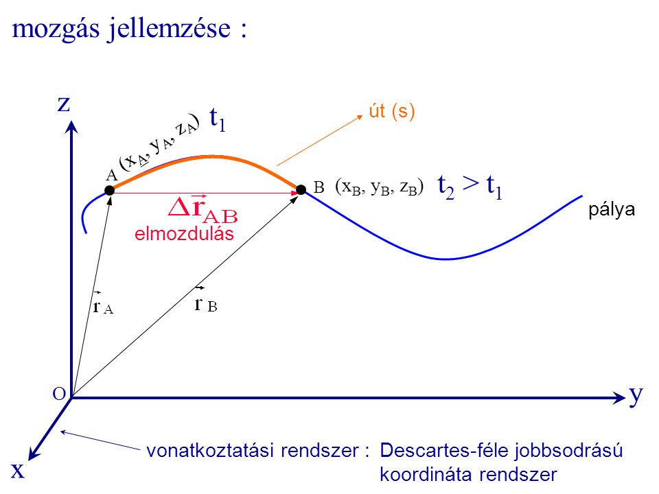 mozgás jellemzése : z t1 t2 > t1 y x út (s) (xA, yA, zA)