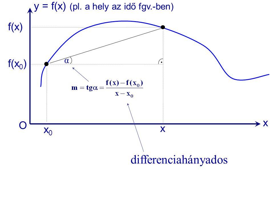 differenciahányados y = f(x) (pl. a hely az idő fgv.-ben) f(x) f(x0) x