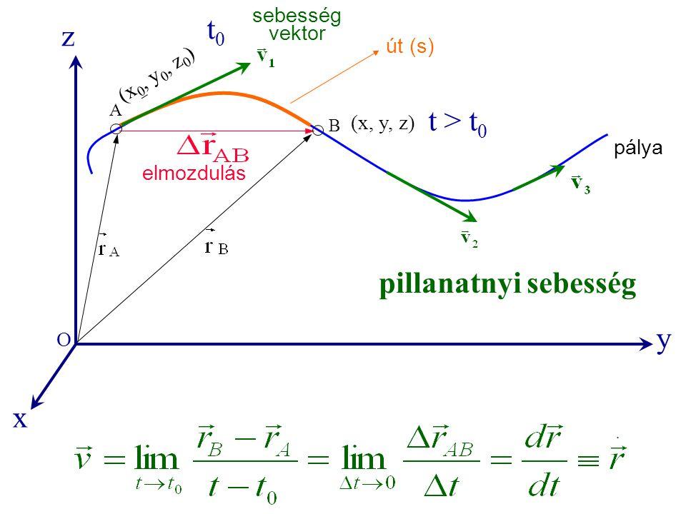 t0 z t > t0 pillanatnyi sebesség y x sebesség vektor út (s)