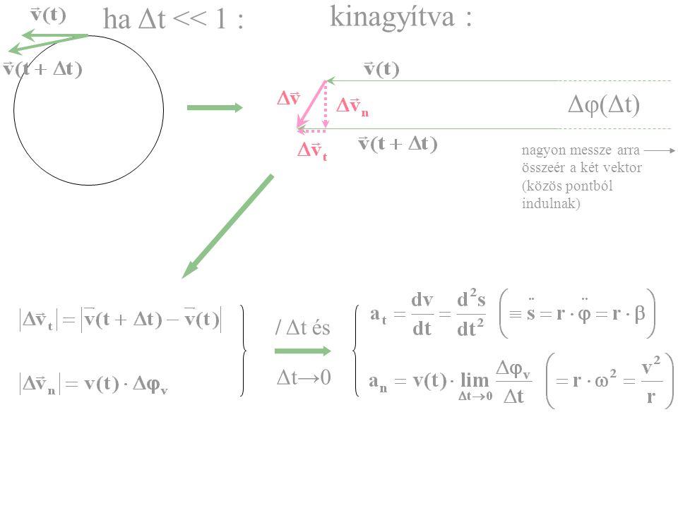 kinagyítva : ha Δt << 1 : Δφ(Δt) / Δt és Δt→0
