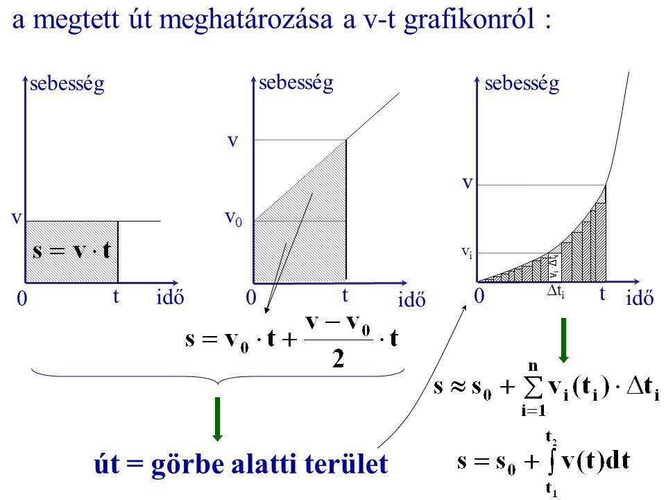 a megtett út meghatározása a v-t grafikonról :