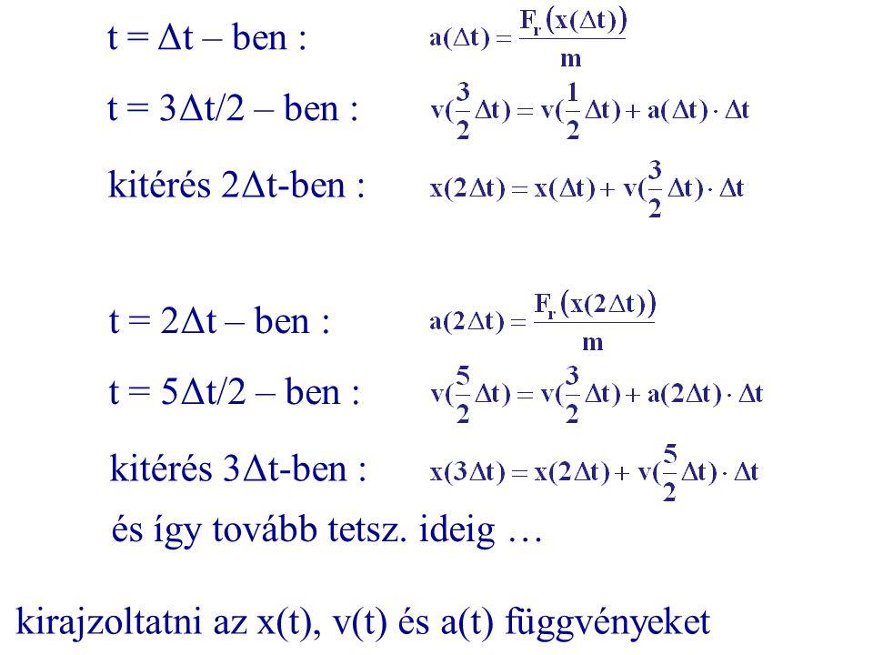 t = Δt – ben : t = 3Δt/2 – ben : kitérés 2Δt-ben : t = 2Δt – ben : t = 5Δt/2 – ben : kitérés 3Δt-ben :